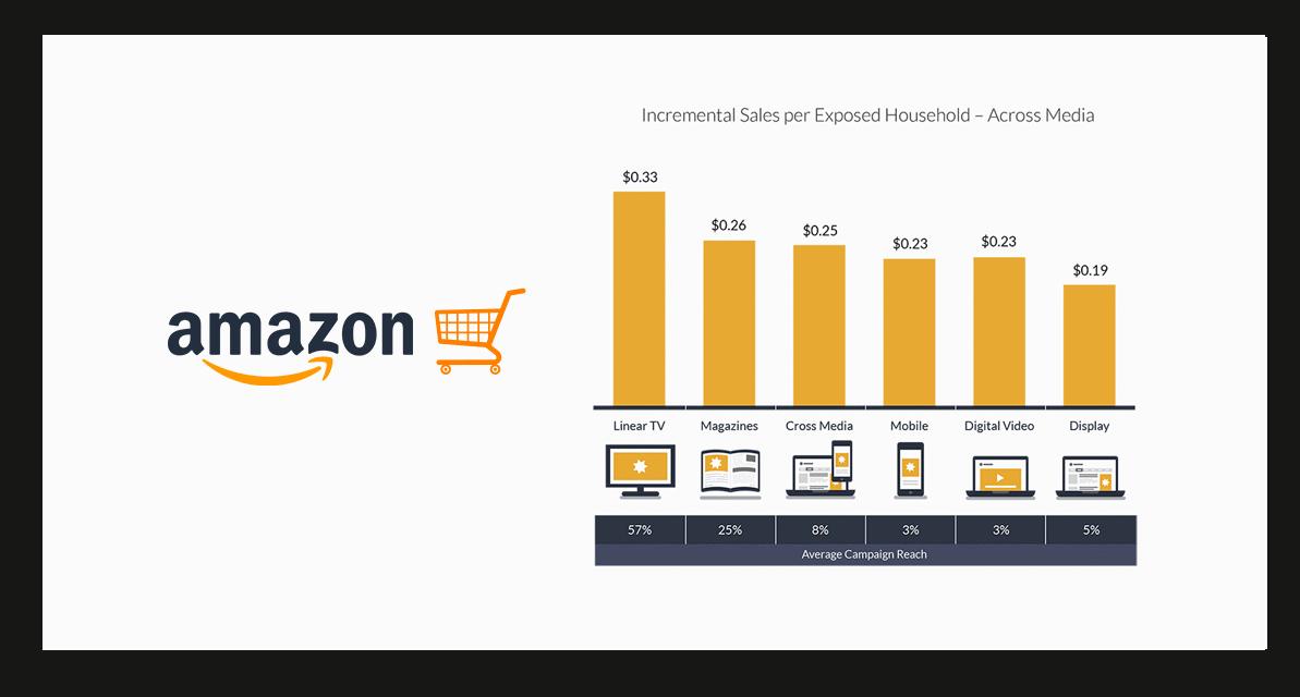 Amazon SEO Experts